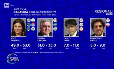 Elezioni in Calabria: in testa il centro destra con Jole Santelli