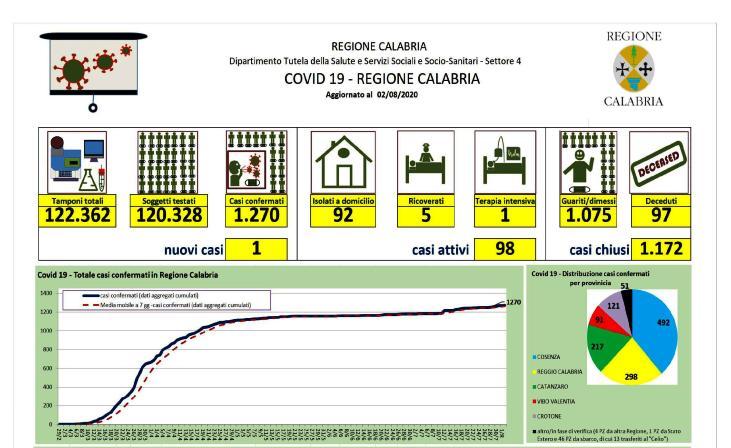 Calabria: bollettino epidemiologico Covid 19 del 2 agosto 2020